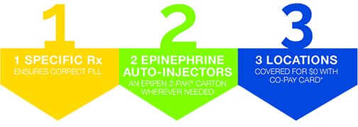 Learn more about the right steps to prescribing EpiPen® (epinephrine injection, USP) Auto-Injectors for your patients.